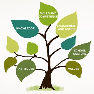 curriculum-tree